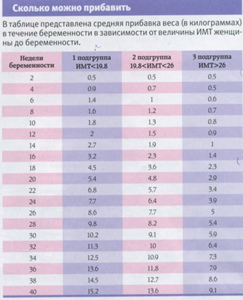 Набор веса при беременности таблица